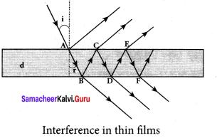 Samacheer Kalvi 12th Physics Solutions Chapter 6 Optics-34