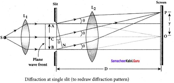 Samacheer Kalvi 12th Physics Solutions Chapter 6 Optics-35