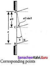 Samacheer Kalvi 12th Physics Solutions Chapter 6 Optics-36