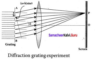 Samacheer Kalvi 12th Physics Solutions Chapter 6 Optics-37