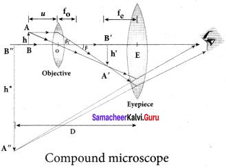Samacheer Kalvi 12th Physics Solutions Chapter 6 Optics-41