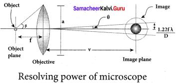 Samacheer Kalvi 12th Physics Solutions Chapter 6 Optics-42