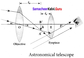 Samacheer Kalvi 12th Physics Solutions Chapter 6 Optics-43