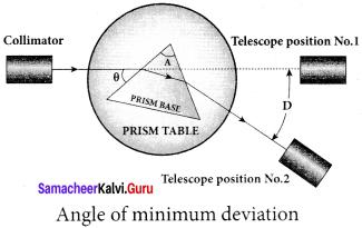 Samacheer Kalvi 12th Physics Solutions Chapter 6 Optics-45