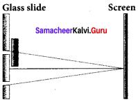 Samacheerkalvi.Guru 12th Physics Solutions Chapter 6 Optics