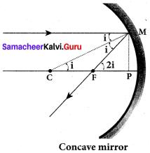 Samacheer Kalvi.Guru 12th Physics Solutions Chapter 6 Optics