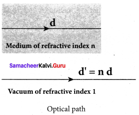 Physics Samacheer Kalvi 12th Solutions Chapter 6 Optics