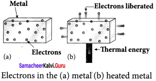 Samacheer Kalvi 12th Physics Solutions Chapter 7 Dual Nature of Radiation and Matter-21