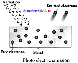 Samacheer Kalvi 12th Physics Solutions Chapter 7 Dual Nature of Radiation and Matter-24