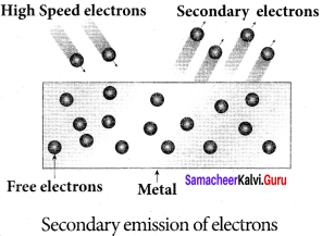Samacheer Kalvi 12th Physics Solutions Chapter 7 Dual Nature of Radiation and Matter-25