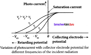 Samacheer Kalvi 12th Physics Solutions Chapter 7 Dual Nature of Radiation and Matter-29