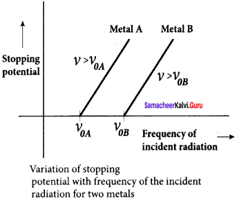 Samacheer Kalvi 12th Physics Solutions Chapter 7 Dual Nature of Radiation and Matter-30