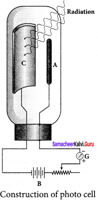 Samacheer Kalvi 12th Physics Solutions Chapter 7 Dual Nature of Radiation and Matter-32