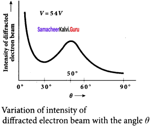 Samacheer Kalvi 12th Physics Solutions Chapter 7 Dual Nature of Radiation and Matter-36