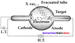Samacheer Kalvi 12th Physics Solutions Chapter 7 Dual Nature of Radiation and Matter-52