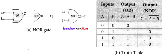 Samacheer Kalvi 12th Physics Solutions Chapter 9 Semiconductor Electronics-14-15