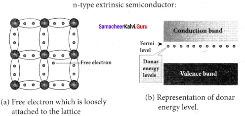 Samacheer Kalvi 12th Physics Solutions Chapter 9 Semiconductor Electronics-18