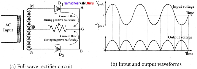 Samacheer Kalvi 12th Physics Solutions Chapter 9 Semiconductor Electronics-27