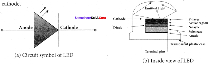 Samacheer Kalvi 12th Physics Solutions Chapter 9 Semiconductor Electronics-28