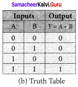 Samacheer Kalvi 12th Physics Solutions Chapter 9 Semiconductor Electronics-7