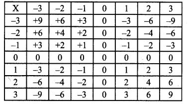 Samacheer Kalvi Guru 7th Standard Maths Term 1 Chapter 1 Number System Intext Questions