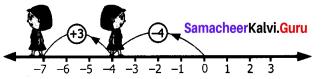 Samacheer Kalvi Guru 7th Maths Solutions Term 1 Chapter 1 Number System Intext Questions