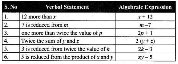 Samacheer Kalvi 7th Maths Solutions Term 1 Chapter 3 Algebra Additional Questions 2
