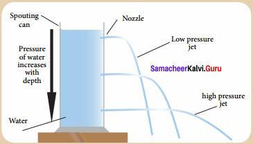 Samacheer Kalvi Guru 8th Science Term 1 Chapter 2 Forces And Pressure