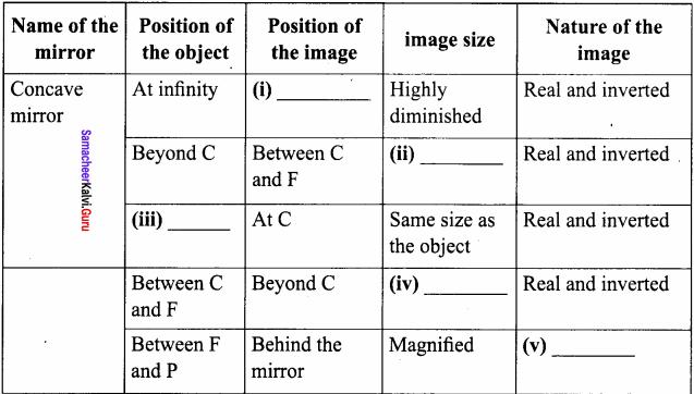 Samacheer Kalvi 8th Science Book Solutions Term 1 Chapter 3 Light