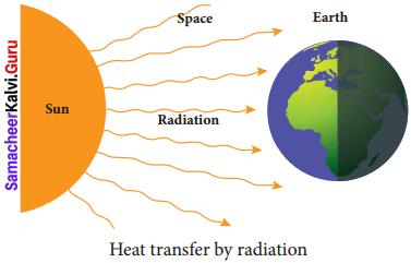 8th Science Heat Lesson Samacheer Kalvi Term 2 Chapter 1
