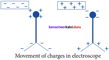 8th Science Electricity Book Back Answers Samacheer Kalvi Term 2 Chapter 2