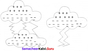 Samacheer Kalvi 8th Standard Science Term 2 Chapter 2 Electricity