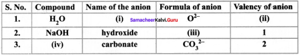 Samacheer Kalvi 8th Science Solutions Term 2 Chapter 4 Atomic Structure 10
