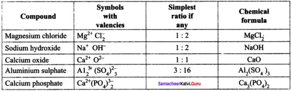 Atomic Structure Book Back Answers Samacheer Kalvi 8th Science Solutions Term 2 Chapter 4