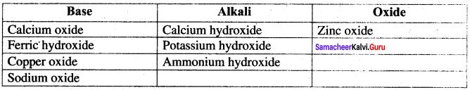 Samacheer Kalvi Guru 8th Science Solutions Term 3 Chapter 5 Acids And Bases
