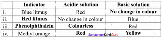 Acids Bases And Salts Samacheer Kalvi 8th Science Solutions Term 3 Chapter 5