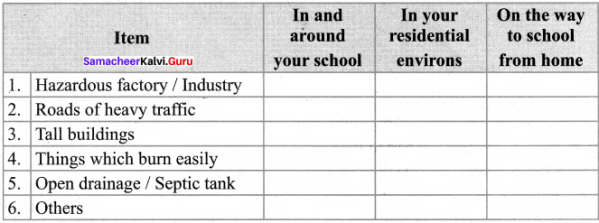 Mention The Types Of Drought Samacheer Kalvi 8th Social Science Geography Solutions Term 2 Chapter 2 Hazards