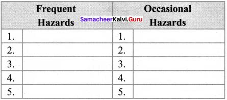 Samacheer Kalvi 8th Social Book Science Geography Solutions Term 2 Chapter 2 Hazards