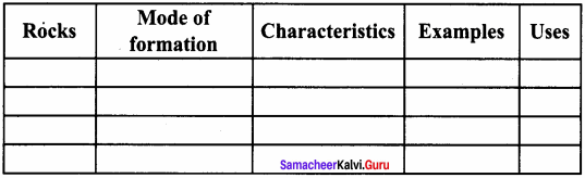 Samacheer Kalvi 8th Social Book Science Geography Solutions Term 1 Chapter 1 Rock And Soil
