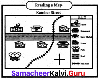 Map Reading Samacheer Kalvi 8th Social Science Geography Solutions Term 3 Chapter 3