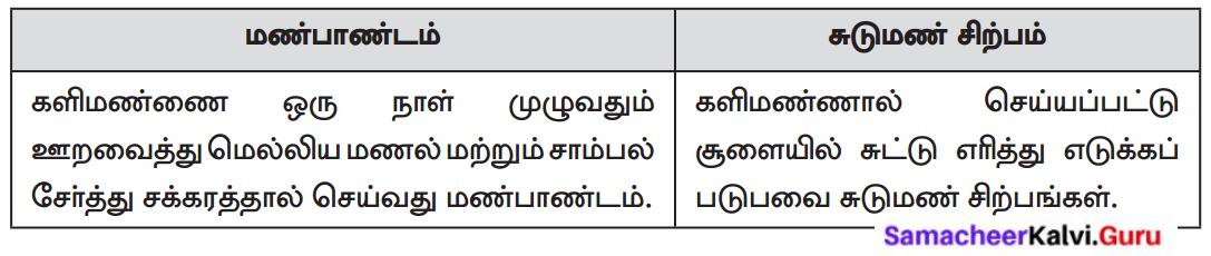 Samacheer Kalvi 8th Tamil Solutions Chapter 5.3 நாட்டுப்புறக் கைவினைக் கலைகள் 3