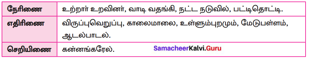 Samacheer Kalvi 8th Tamil Solutions Chapter 5.5 தொகைநிலை, தொகாநிலைத் தொடர்கள் 7