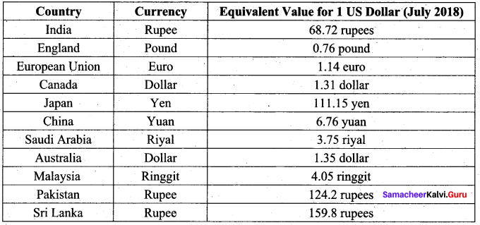 Money Supply Is Divided Into Dash Samacheer Kalvi 9th Social Science Economics Solutions Chapter 3