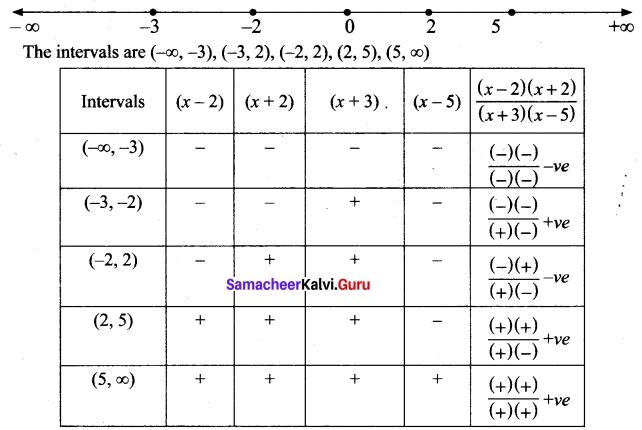 Tamil Nadu 11th Maths Model Question Paper 3 English Medium 20