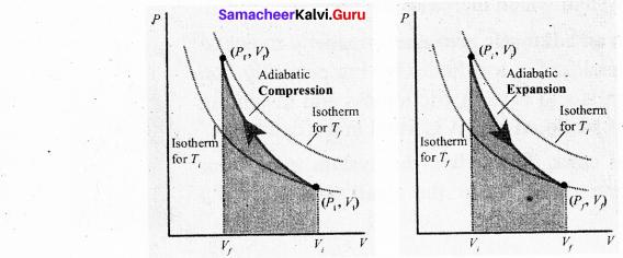 Tamil Nadu 11th Physics Model Question Paper 1 39