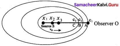 Tamil Nadu 11th Physics Model Question Paper 2 English Medium 25