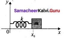 Tamil Nadu 11th Physics Model Question Paper 2 English Medium 29