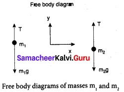 Tamil Nadu 11th Physics Model Question Paper 3 English Medium 12