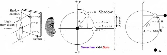 Tamil Nadu 11th Physics Model Question Paper 4 English Medium 5