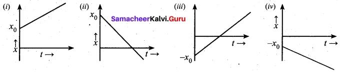 Tamil Nadu 11th Physics Model Question Paper 5 English Medium 4